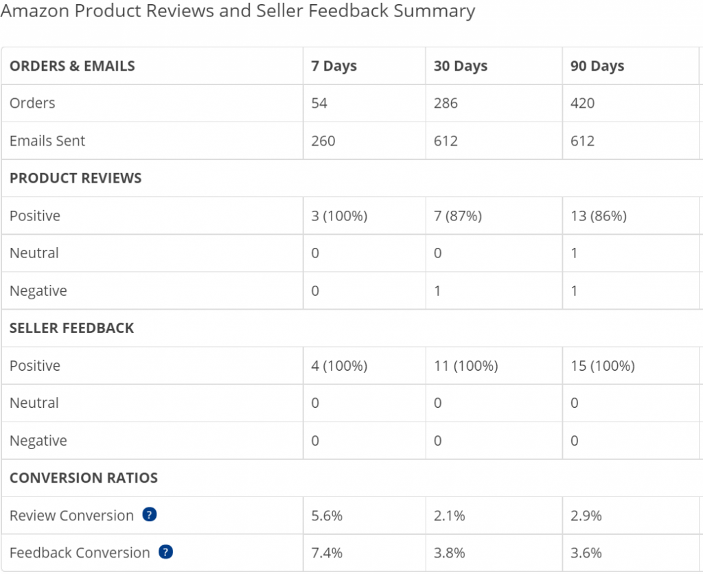 salesbacker feedback results