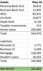 may 2016 net worth breakdown