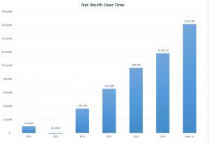 net worth graph