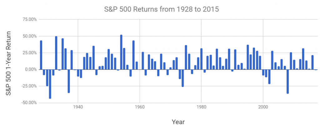 return by year of the s&p 500 from 1928 to 2017